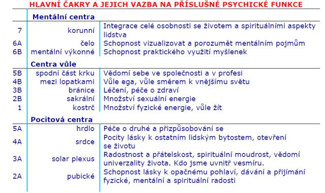 čakry2