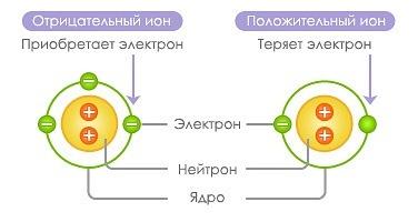 datovania webové stránky bio príklady
